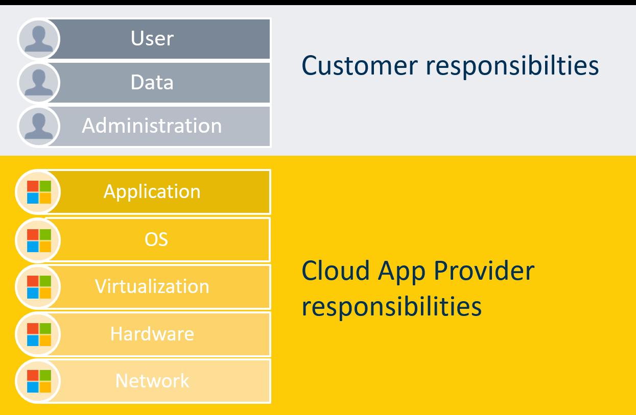 Customer responsibilties